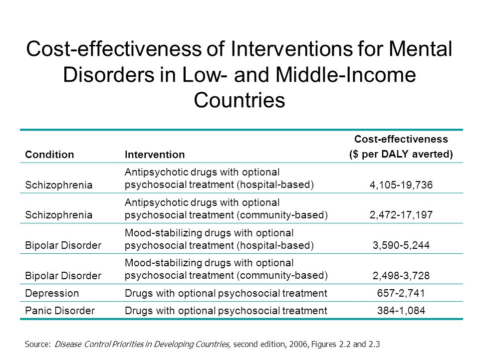 Cost-effectiveness of Interventions for Mental Disorders in Low- and Middle-Income Countries Source: Disease Control Priorities in Developing Countries, second edition, 2006, Figures 2.2 and 2.3 ConditionIntervention Cost-effectiveness ($ per DALY averted) Schizophrenia Antipsychotic drugs with optional psychosocial treatment (hospital-based)4,105-19,736 Schizophrenia Antipsychotic drugs with optional psychosocial treatment (community-based)2,472-17,197 Bipolar Disorder Mood-stabilizing drugs with optional psychosocial treatment (hospital-based)3,590-5,244 Bipolar Disorder Mood-stabilizing drugs with optional psychosocial treatment (community-based)2,498-3,728 DepressionDrugs with optional psychosocial treatment657-2,741 Panic DisorderDrugs with optional psychosocial treatment384-1,084