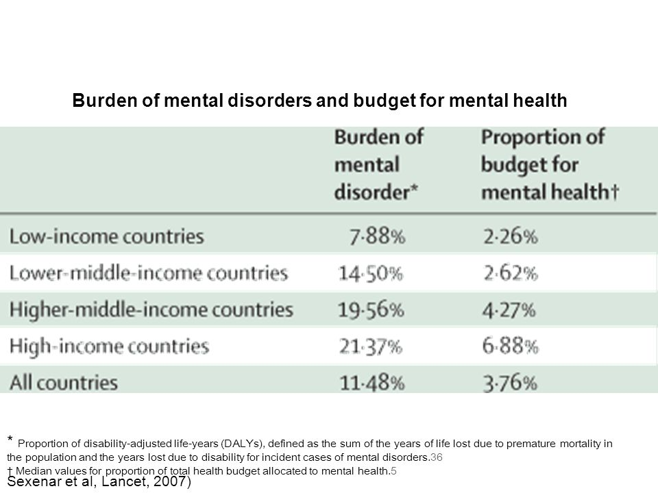 Burden of mental disorders and budget for mental health * Proportion of disability-adjusted life-years (DALYs), defined as the sum of the years of life lost due to premature mortality in the population and the years lost due to disability for incident cases of mental disorders.36 Median values for proportion of total health budget allocated to mental health.5 Sexenar et al, Lancet, 2007)