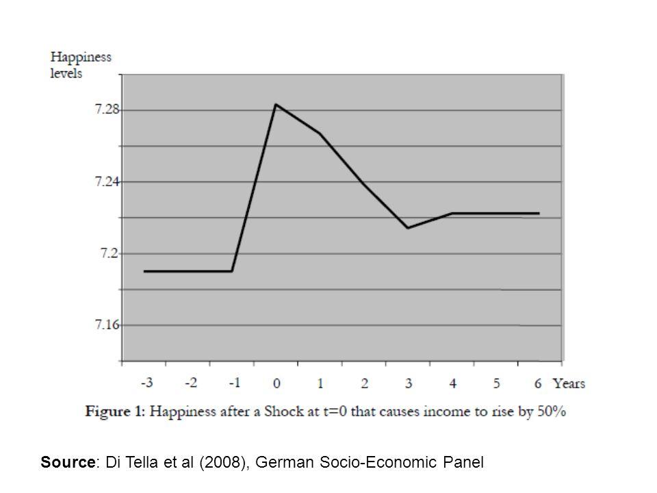 Source: Di Tella et al (2008), German Socio-Economic Panel