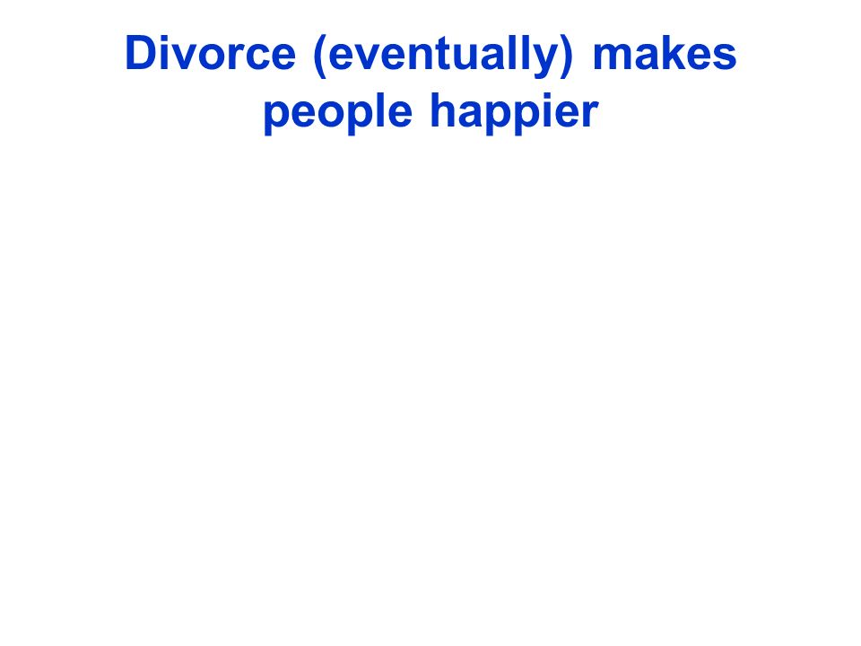 Divorce (eventually) makes people happier