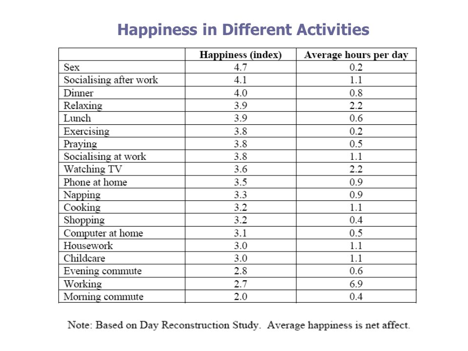 Happiness in Different Activities