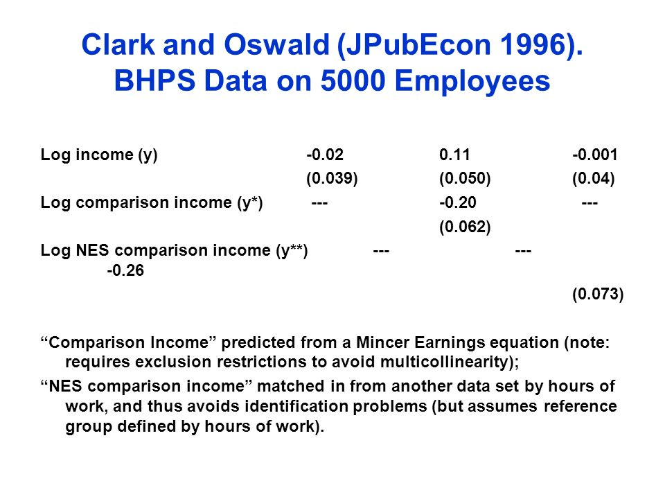 Clark and Oswald (JPubEcon 1996). BHPS Data on 5000 Employees Log income (y)-0.020.11-0.001 (0.039)(0.050)(0.04) Log comparison income (y*) ----0.20 -