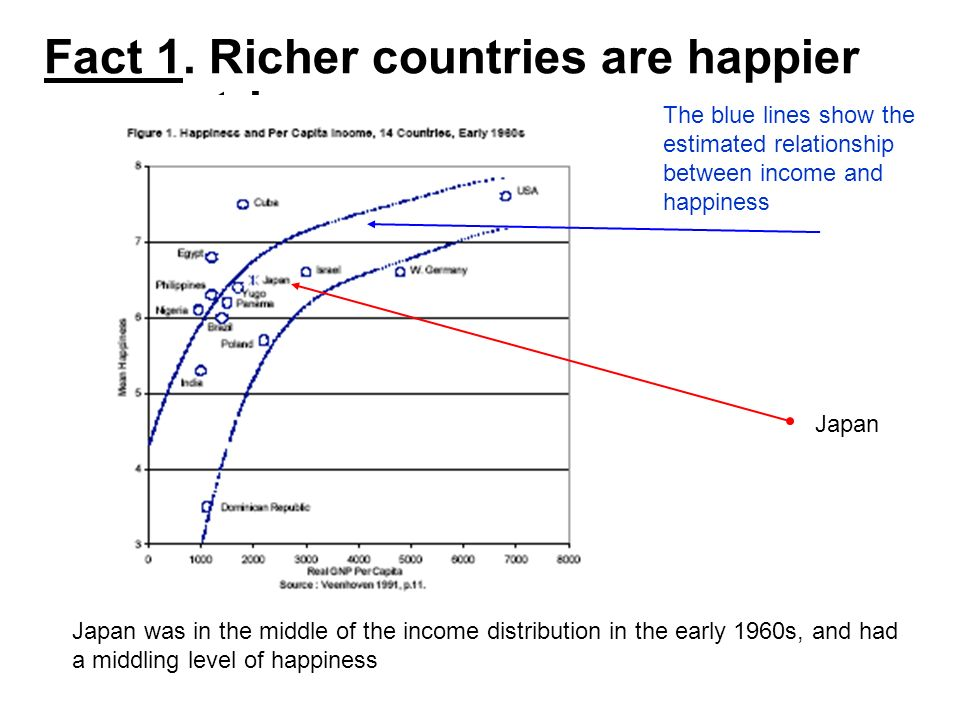 Fact 1. Richer countries are happier countries. Japan was in the middle of the income distribution in the early 1960s, and had a middling level of hap