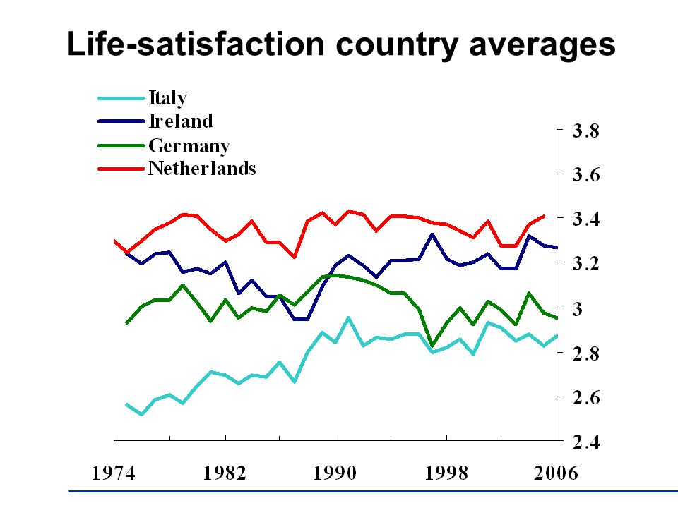 Life-satisfaction country averages
