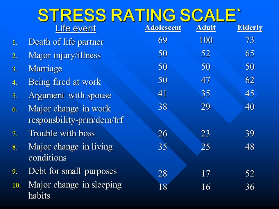 STRESS RATING SCALE` STRESS RATING SCALE` Life event 1. Death of life partner 2. Major injury/illness 3. Marriage 4. Being fired at work 5. Argument w