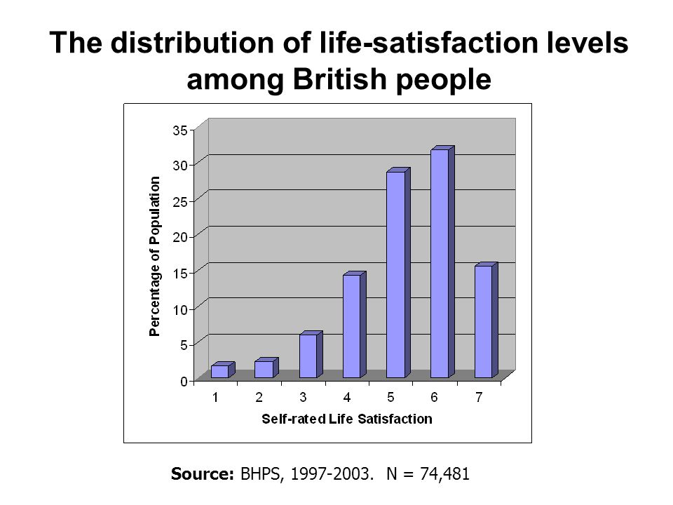 The distribution of life-satisfaction levels among British people Source: BHPS, 1997-2003.