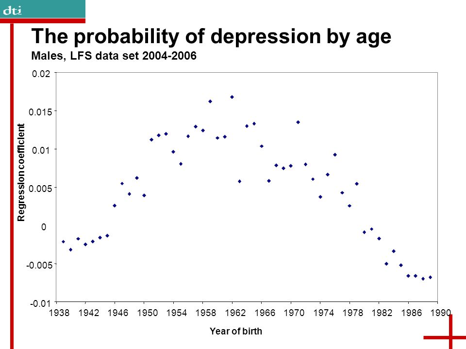 The probability of depression by age Males, LFS data set 2004-2006 -0.01 -0.005 0 0.005 0.01 0.015 0.02 19381942194619501954195819621966197019741978198219861990 Year of birth Regression coefficient