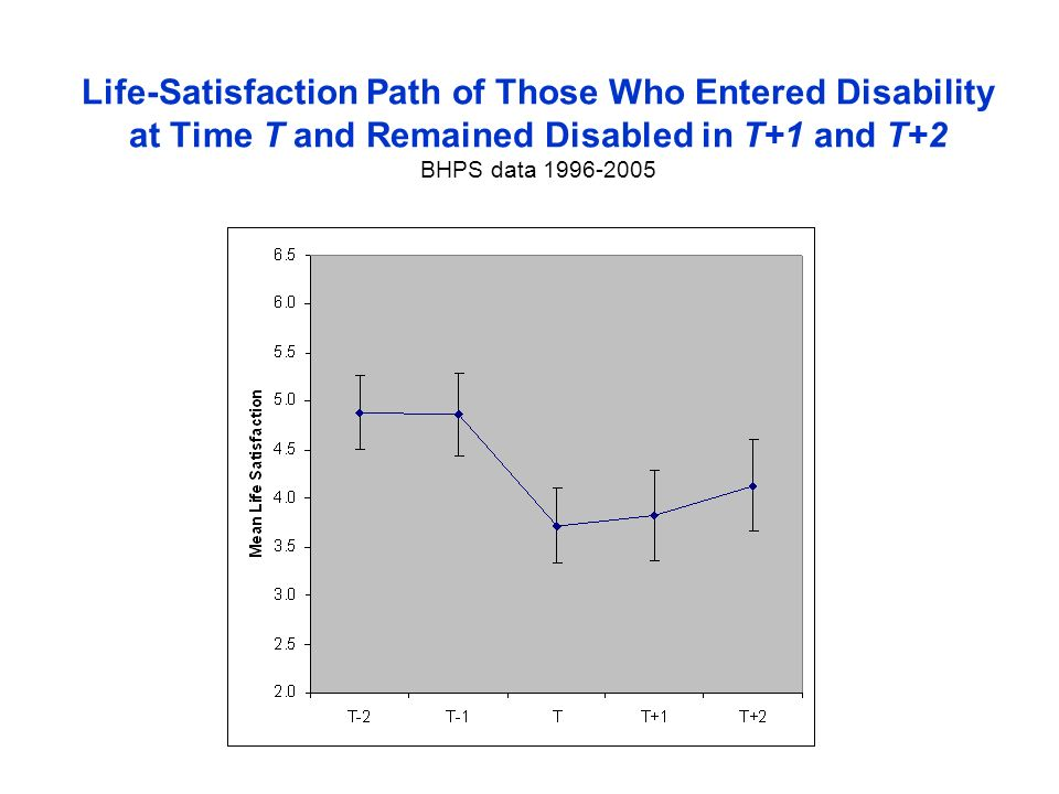 Life-Satisfaction Path of Those Who Entered Disability at Time T and Remained Disabled in T+1 and T+2 BHPS data 1996-2005