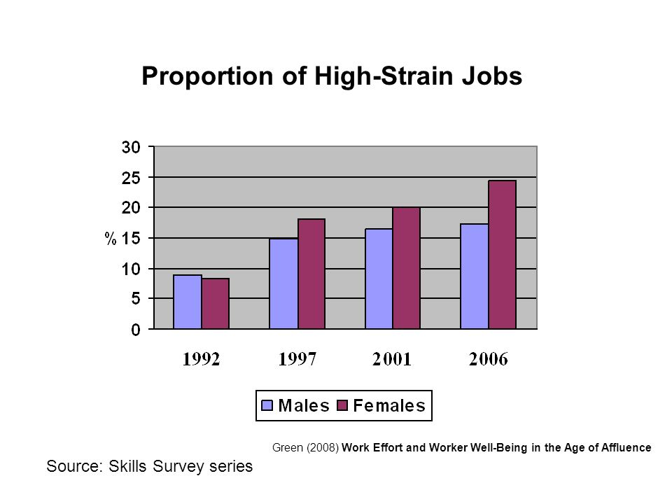 Proportion of High-Strain Jobs Green (2008) Work Effort and Worker Well-Being in the Age of Affluence Source: Skills Survey series