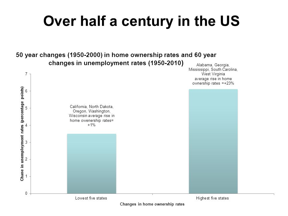 Over half a century in the US