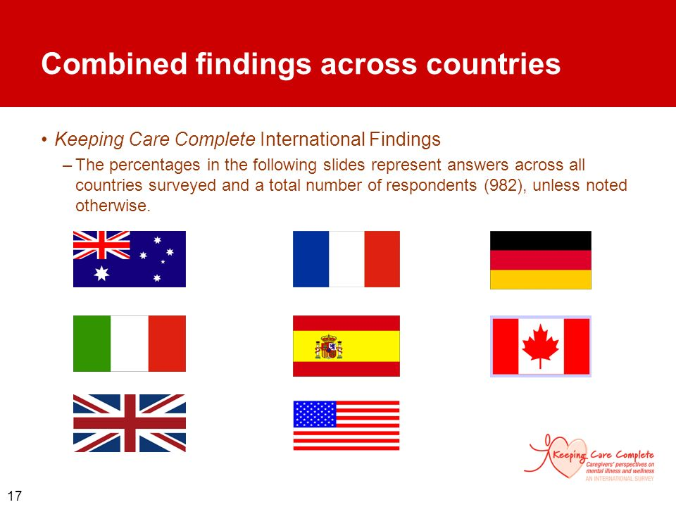 17 Combined findings across countries Keeping Care Complete International Findings –The percentages in the following slides represent answers across a