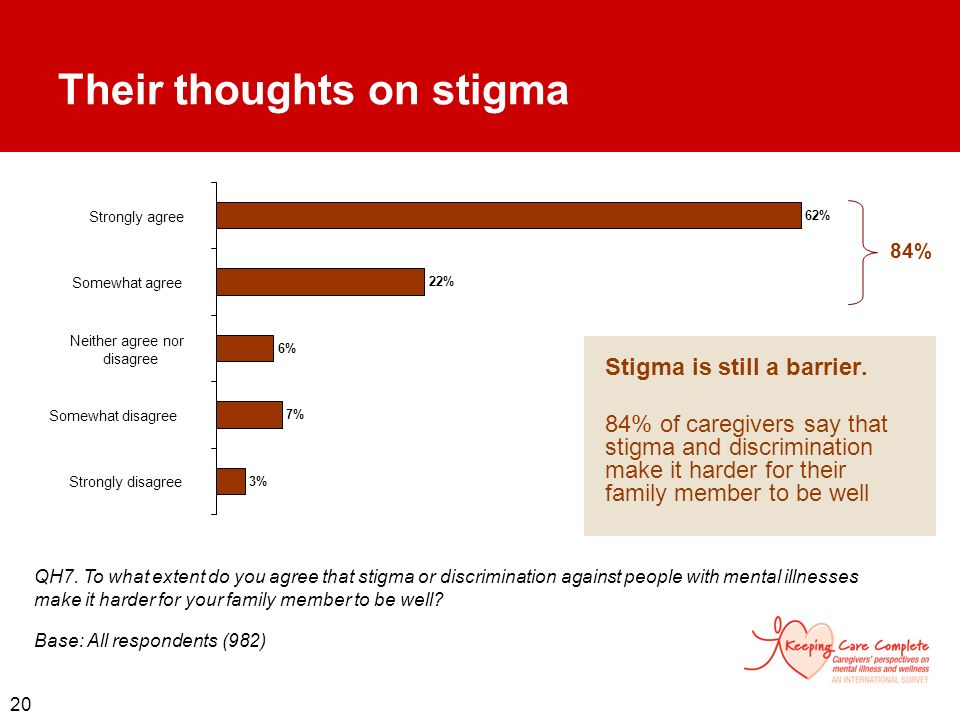 20 62% 22% 6% 7% 3% Strongly agree Somewhat agree Neither agree nor disagree Somewhat disagree Strongly disagree Their thoughts on stigma Stigma is st