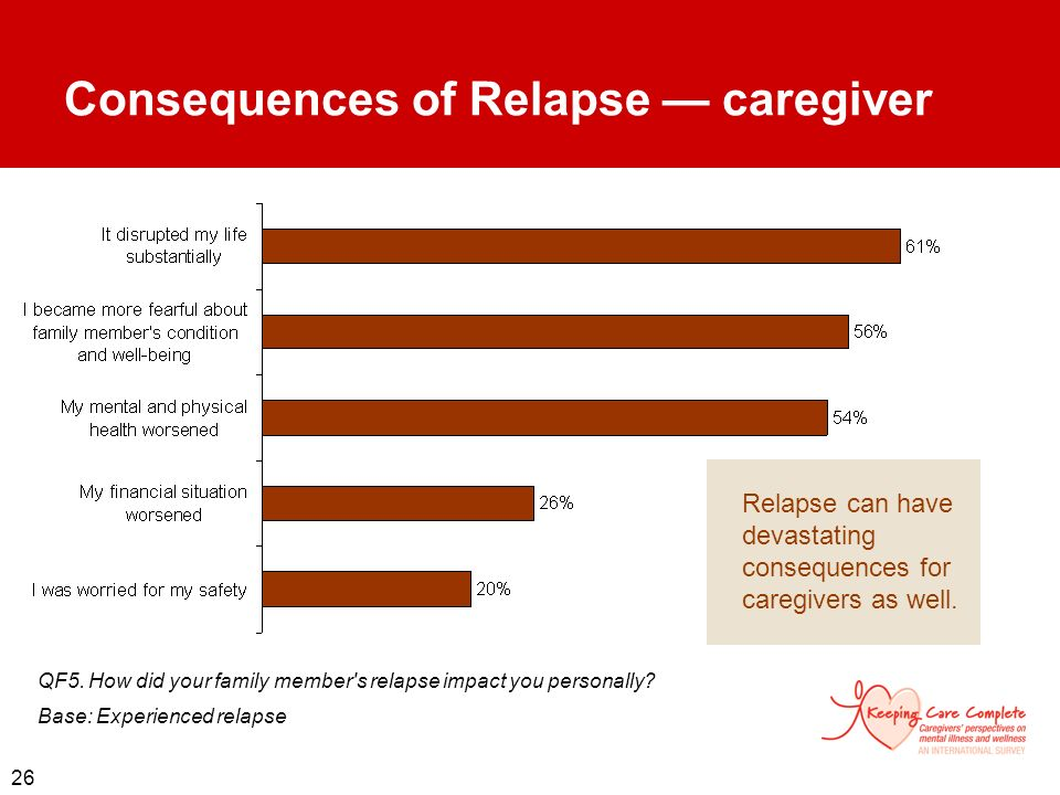 26 Consequences of Relapse caregiver QF5. How did your family member's relapse impact you personally? Base: Experienced relapse Relapse can have devas