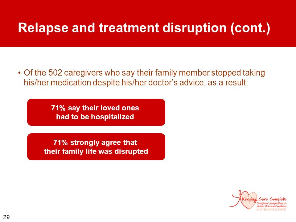 29 Relapse and treatment disruption (cont.) Of the 502 caregivers who say their family member stopped taking his/her medication despite his/her doctor