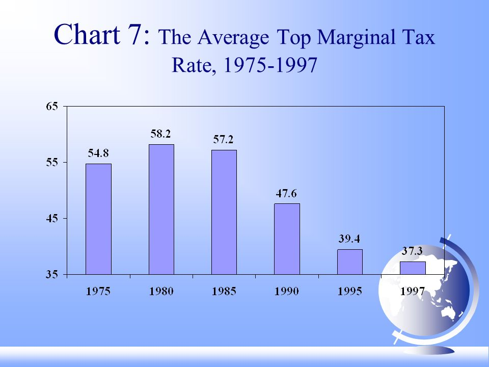 Chart 7: The Average Top Marginal Tax Rate,