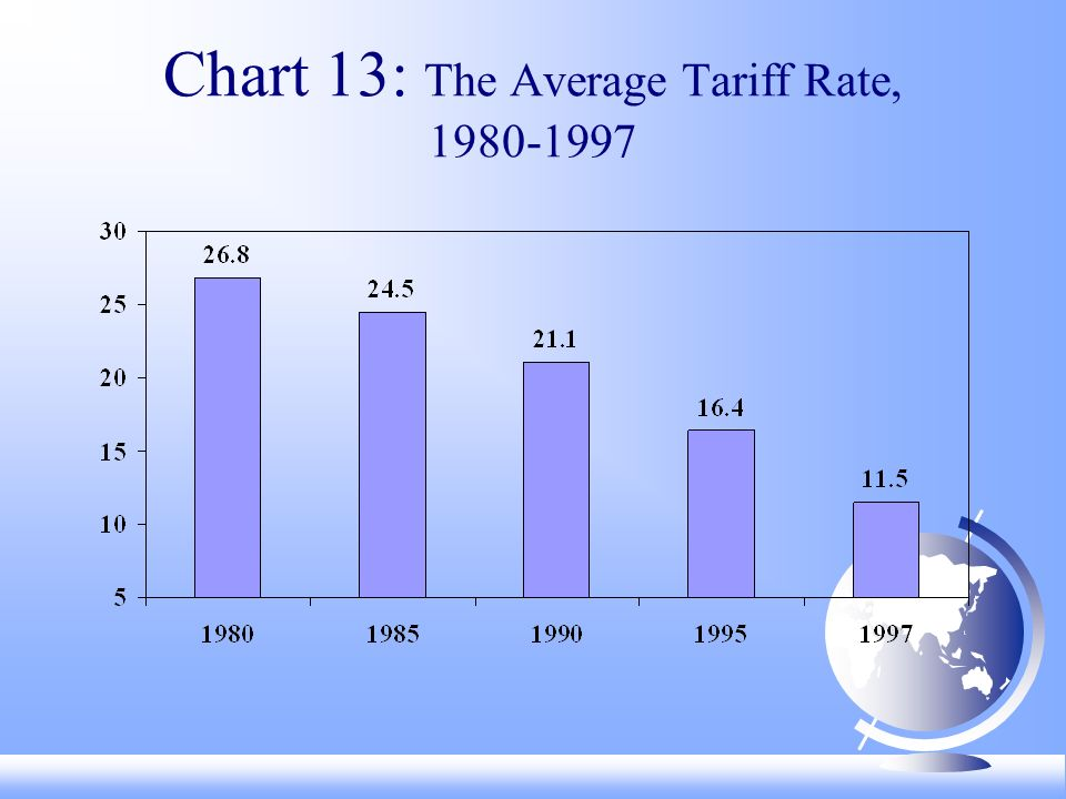 Chart 13: The Average Tariff Rate,