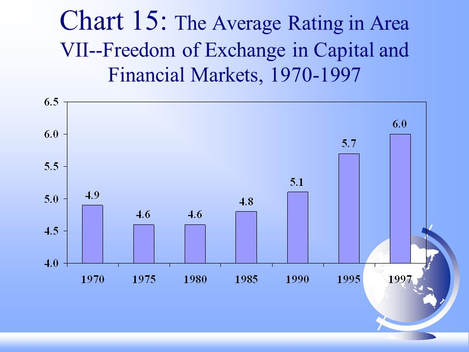 Chart 15: The Average Rating in Area VII--Freedom of Exchange in Capital and Financial Markets,