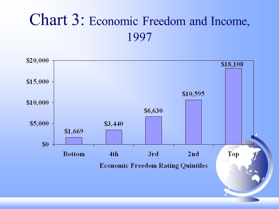 Chart 3: Economic Freedom and Income, 1997