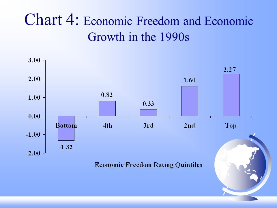 Chart 5: Economic Freedom and Life Expectancy, 1997
