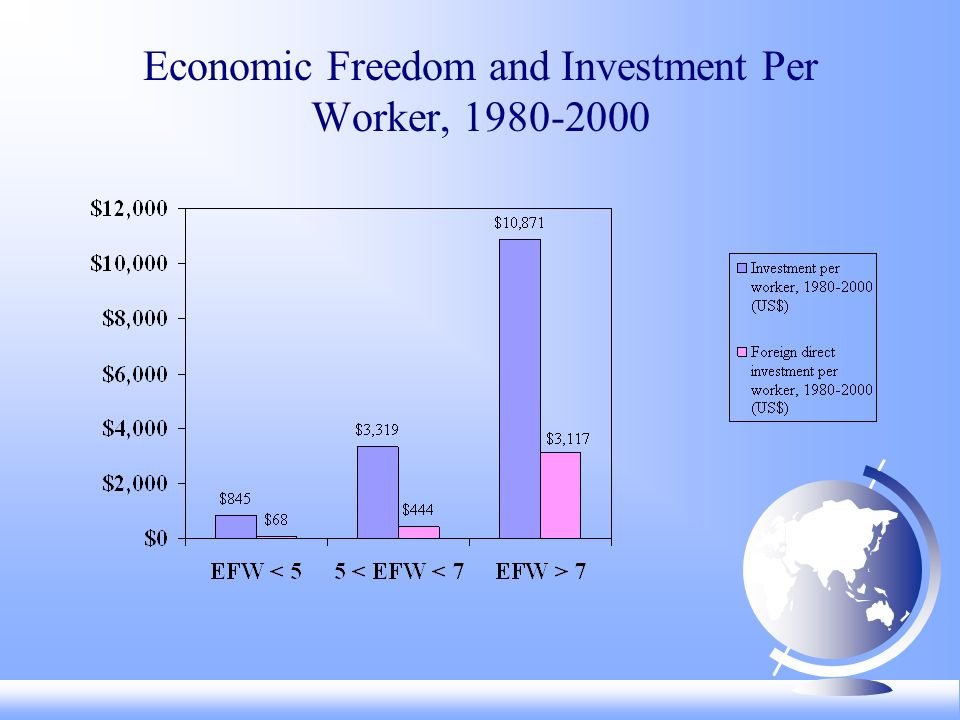 Economic Freedom and Investment Per Worker,