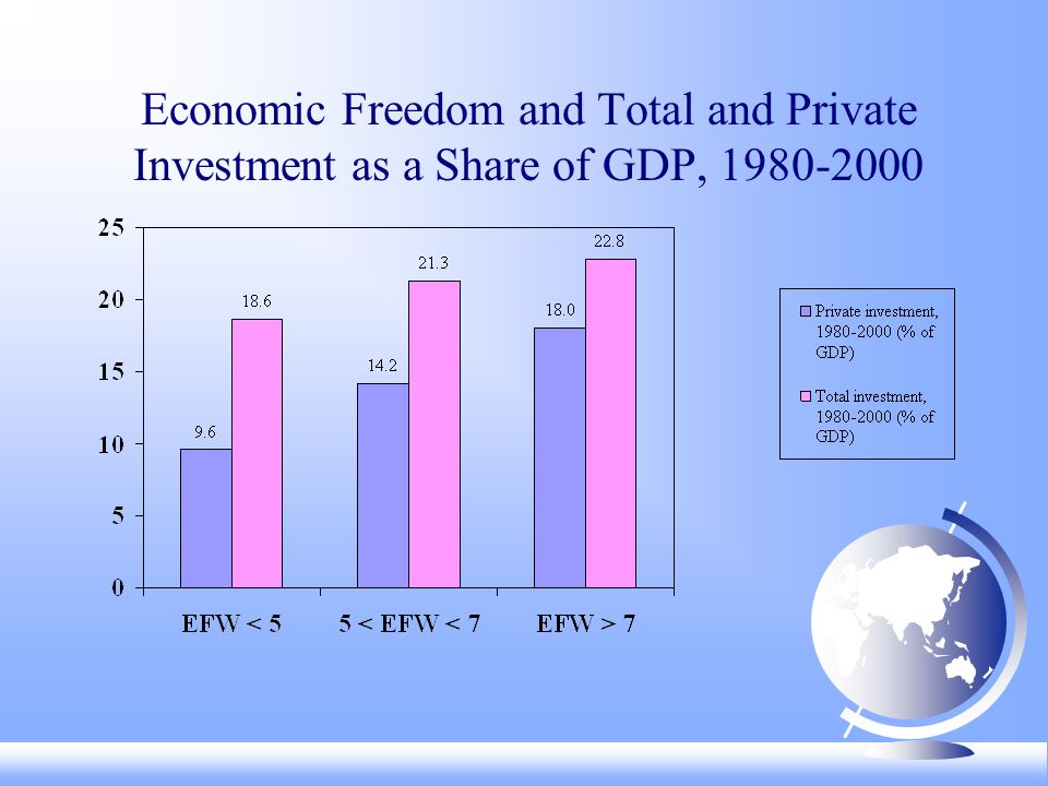 Economic Freedom and Total and Private Investment as a Share of GDP,
