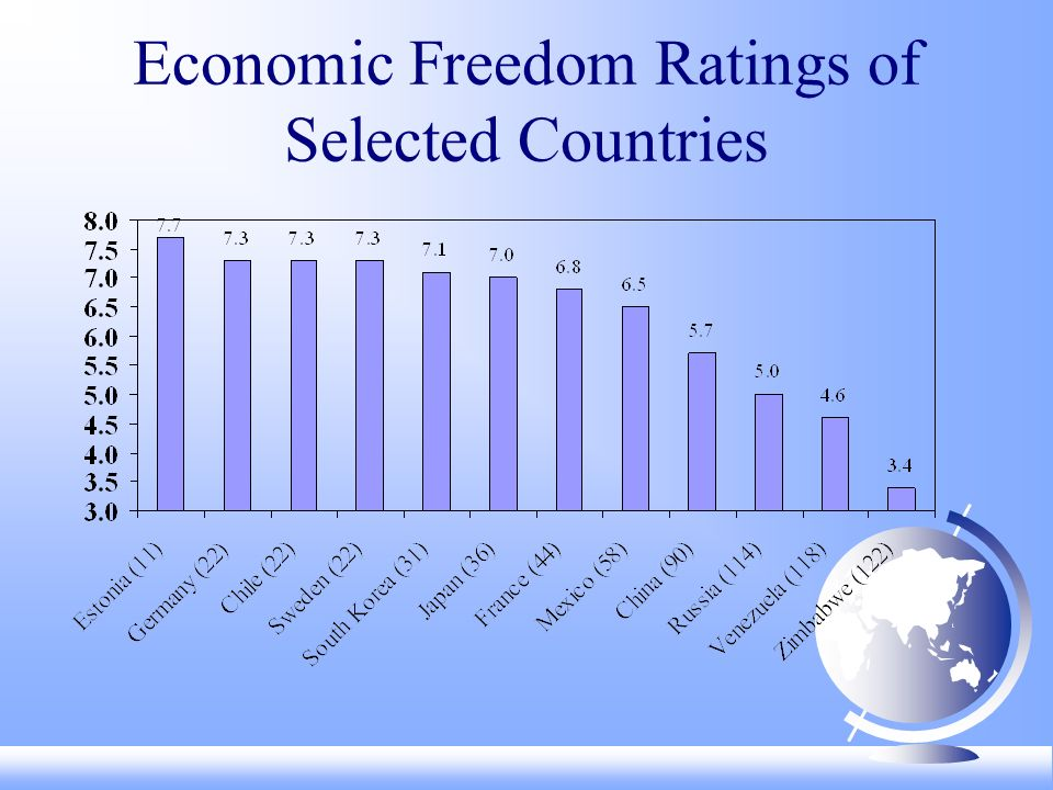 Economic Freedom Is Increasing (Mean Summary Rating, 1980-2002*) Source: Exhibit 1.5 *chain-linked index