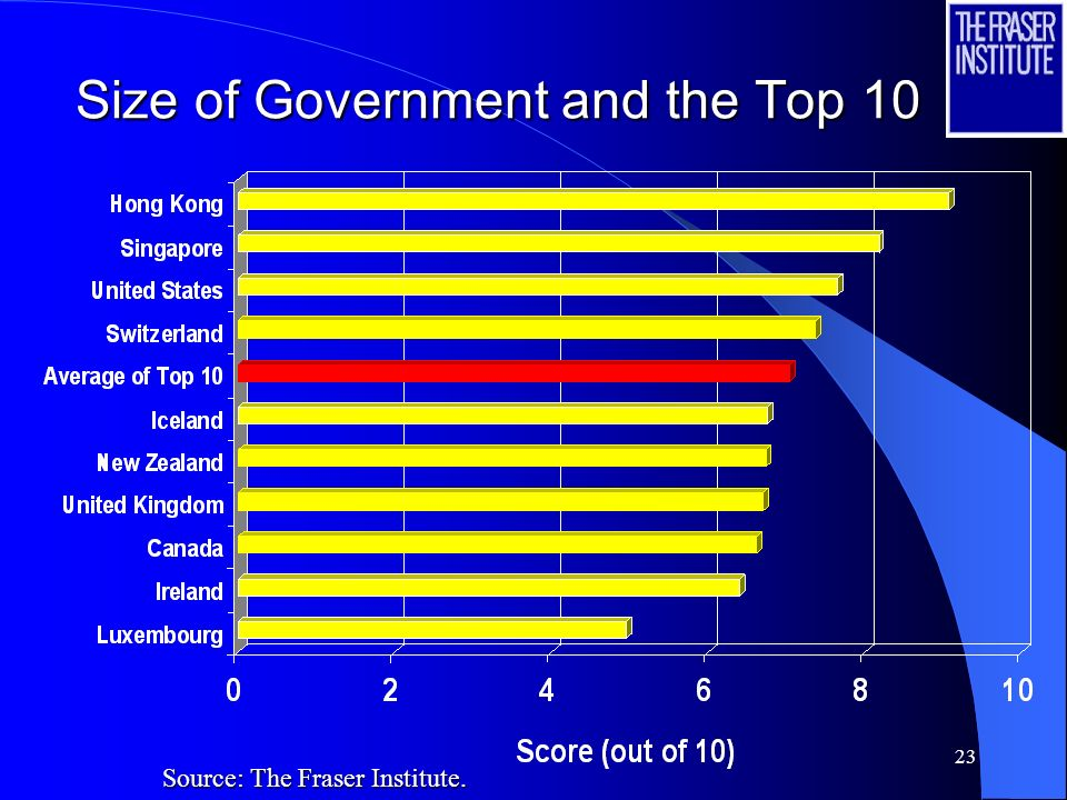 23 Size of Government and the Top 10 Source: The Fraser Institute.