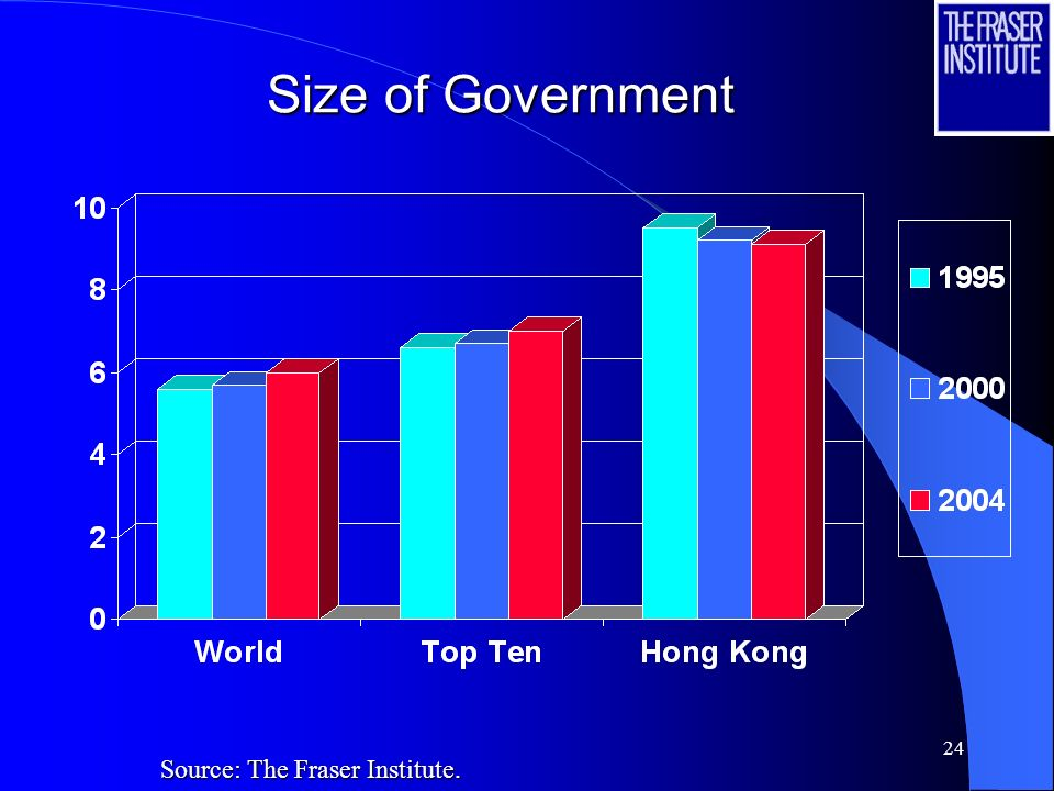 24 Size of Government Source: The Fraser Institute.