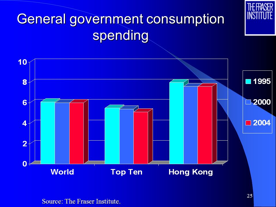 25 General government consumption spending Source: The Fraser Institute.