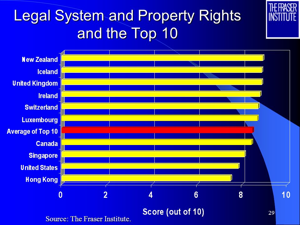 29 Legal System and Property Rights and the Top 10 Source: The Fraser Institute.