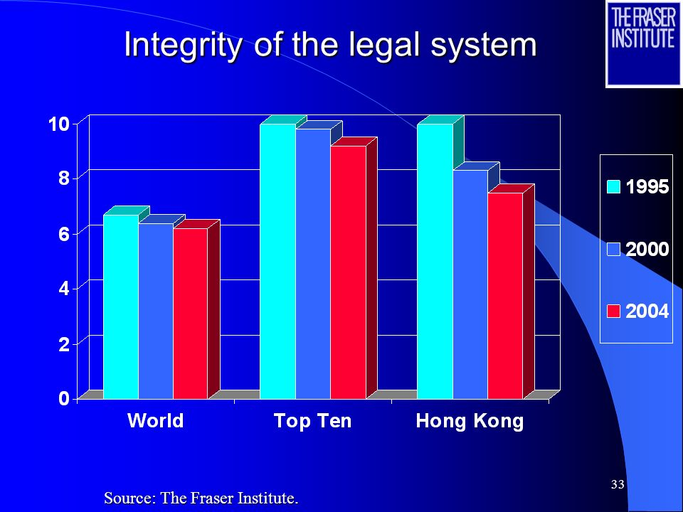 33 Integrity of the legal system Source: The Fraser Institute.