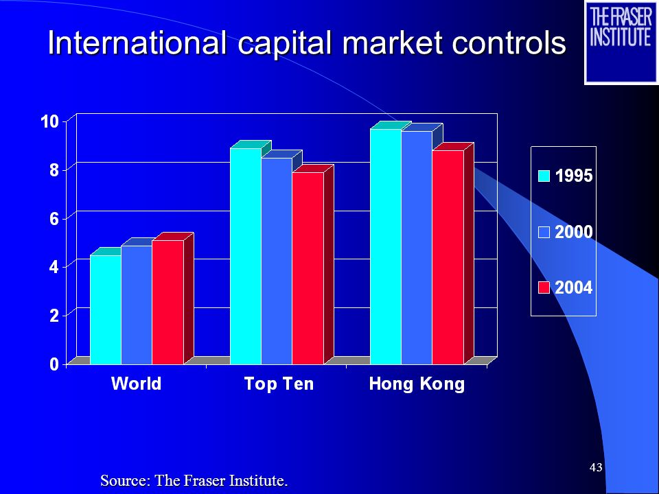 43 International capital market controls International capital market controls Source: The Fraser Institute.