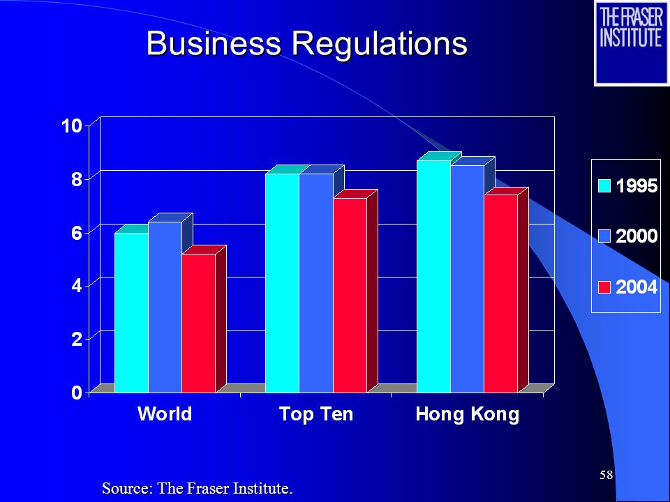 58 Business Regulations Source: The Fraser Institute.