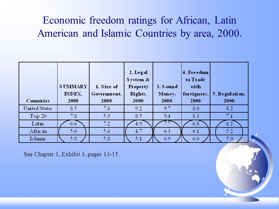 Economic freedom ratings for African, Latin American and Islamic Countries by area, 2000. See Chapter 1, Exhibit 3, pages 13-15.