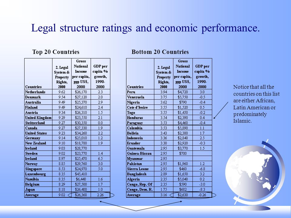 Legal structure ratings and economic performance. Top 20 CountriesBottom 20 Countries Notice that all the countries on this list are either African, L
