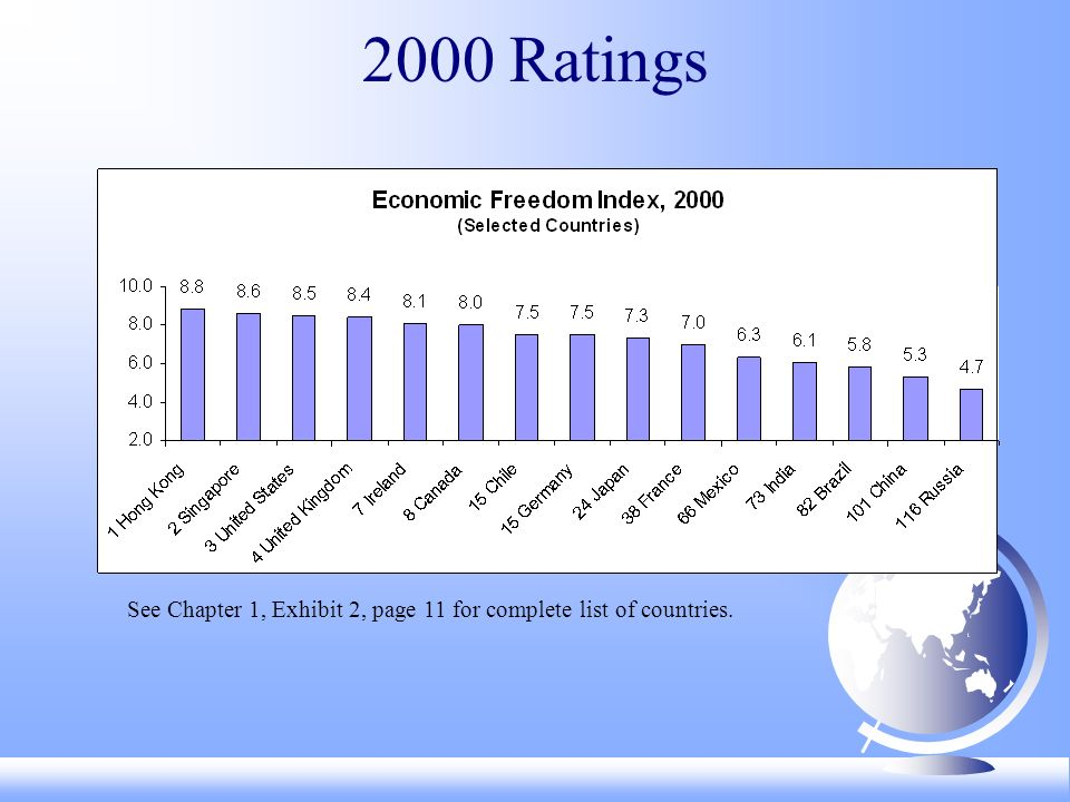2000 Ratings See Chapter 1, Exhibit 2, page 11 for complete list of countries.