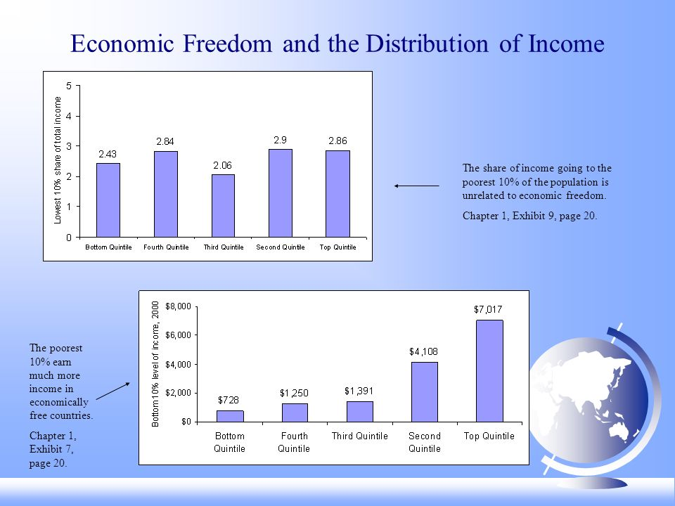 Has economic freedom throughout the world been increasing or decreasing during the last several decades.