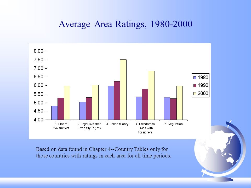 Average Area Ratings, 1980-2000 Based on data found in Chapter 4--Country Tables only for those countries with ratings in each area for all time perio