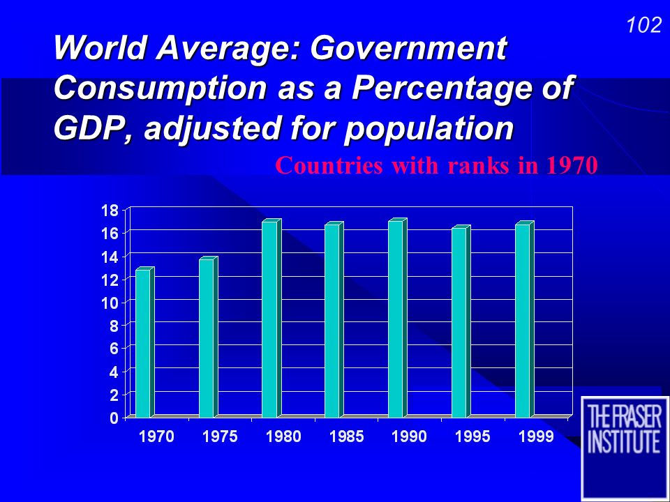 101 World Average: Economic Freedom, adjusted for population World Average: Economic Freedom, adjusted for population Countries with ranks in 1970