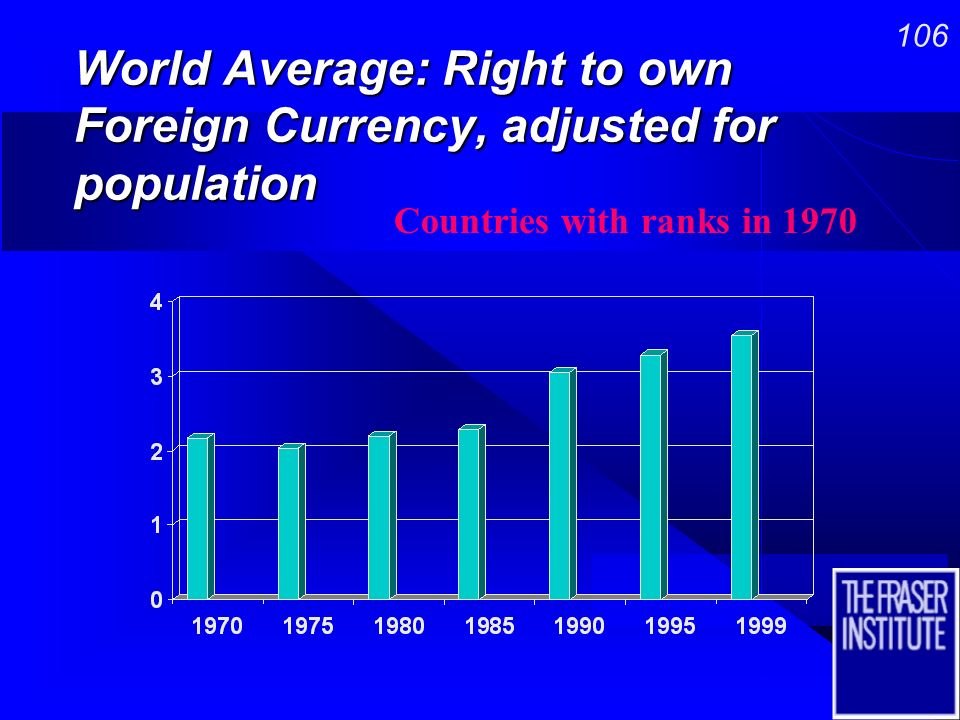 105 World Average: Existence of Price Controls, adjusted for population