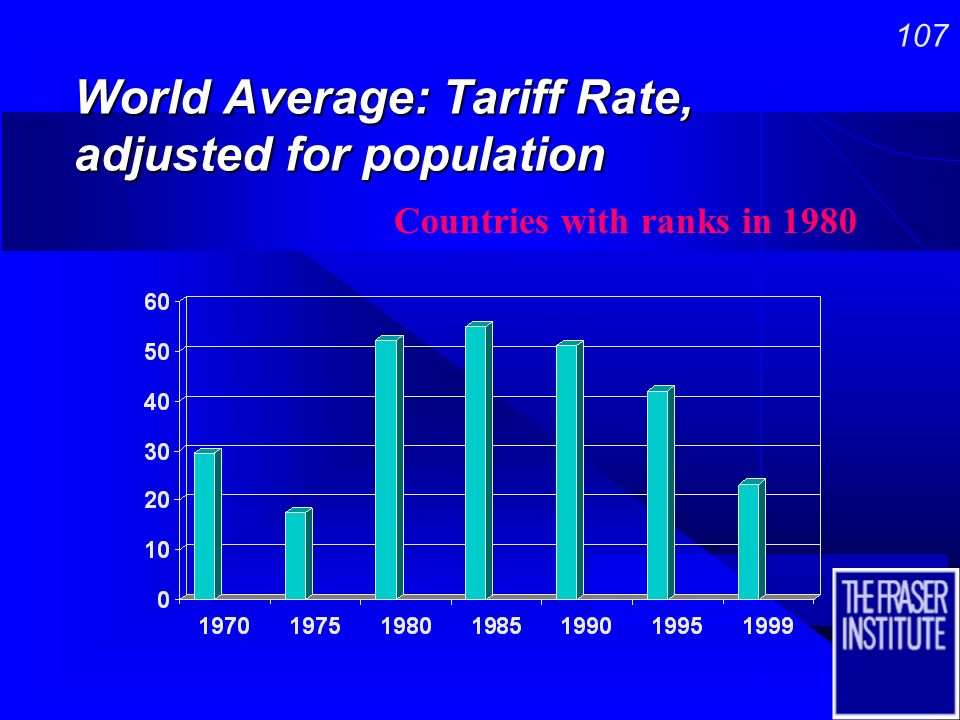106 World Average: Right to own Foreign Currency, adjusted for population Countries with ranks in 1970