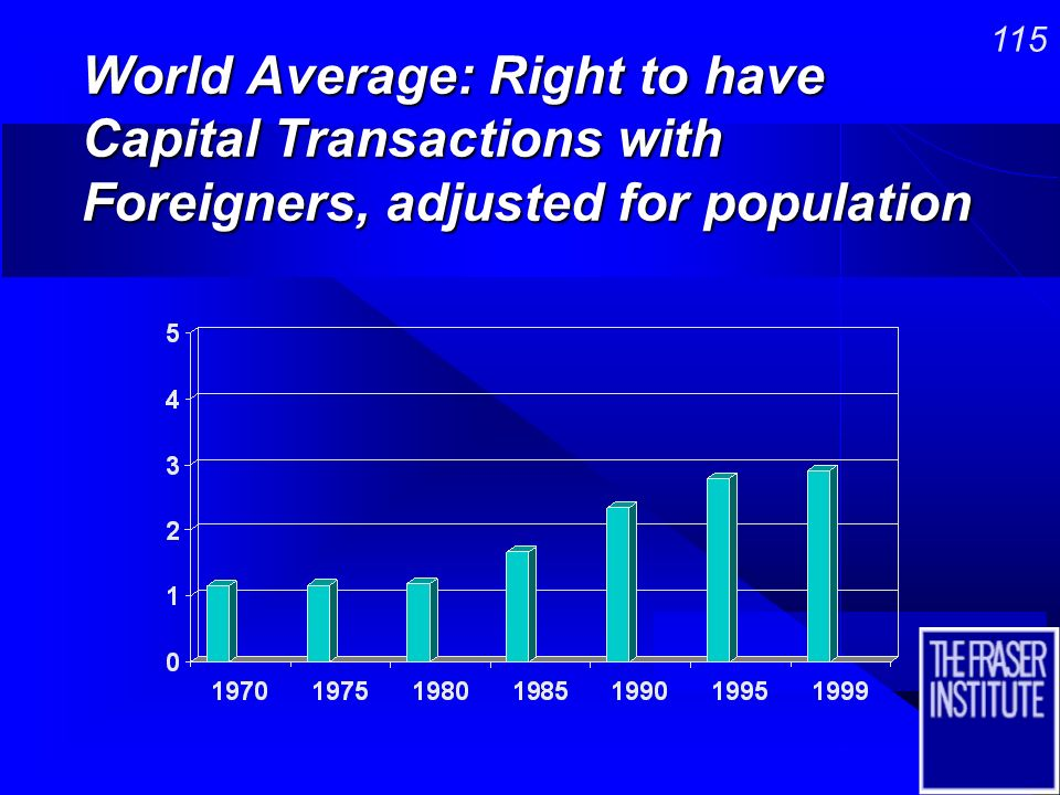 114 World Average: Tariff Rate, adjusted for population