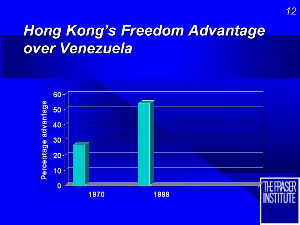 11 The Attitude of Success…economic freedom in Hong Kong and Venezuela