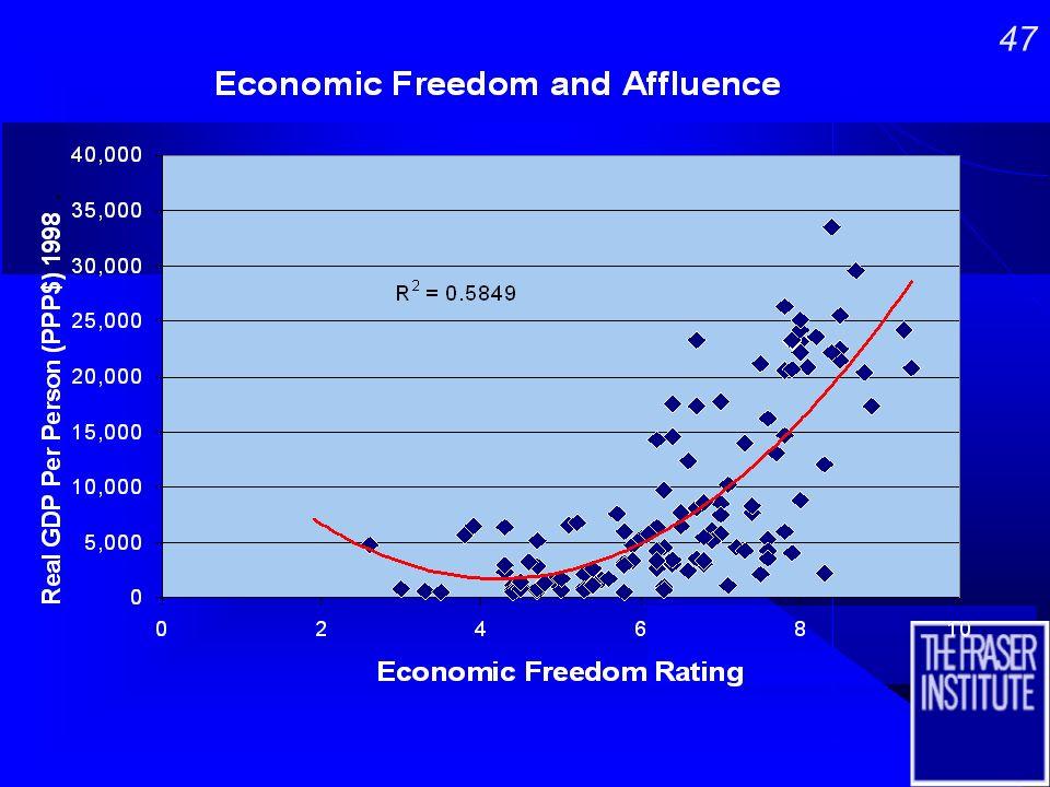 46 Least Free…………...Most Free Least Free…………...Most Free