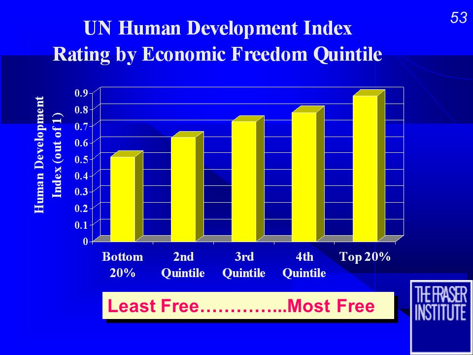 52 Of course capitalism works to boost economic outcomes...…But What about Human Development.
