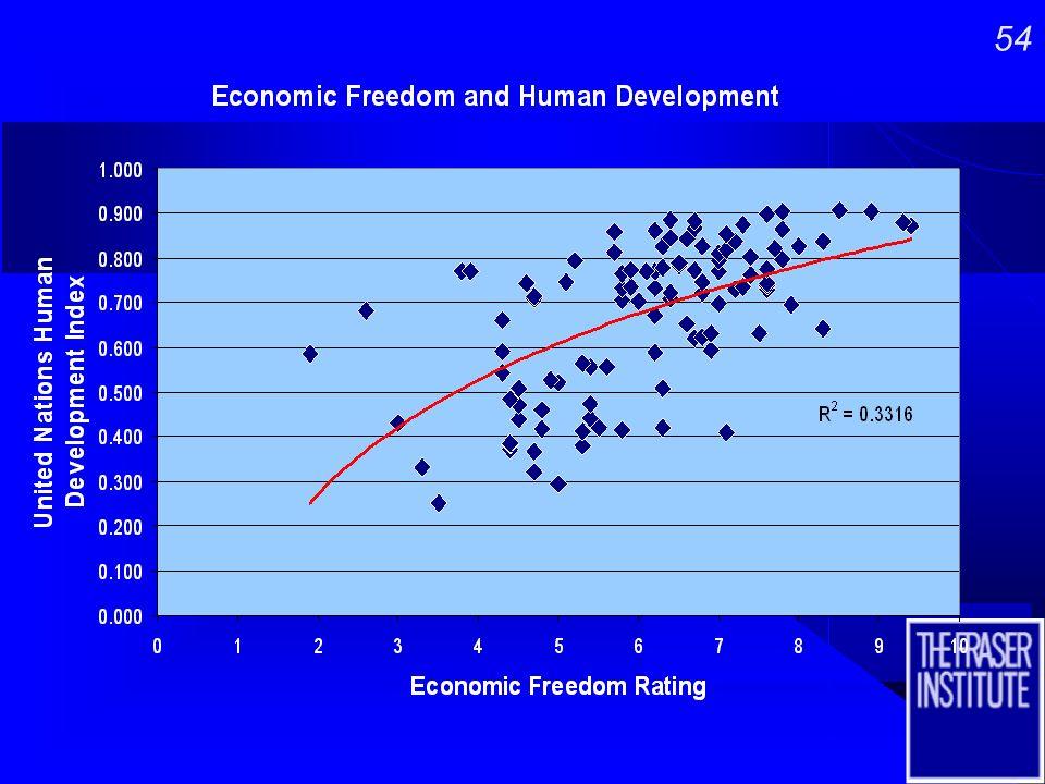 53 Least Free…………...Most Free Least Free…………...Most Free