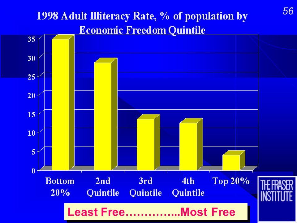 55 Least Free…………...Most Free Least Free…………...Most Free