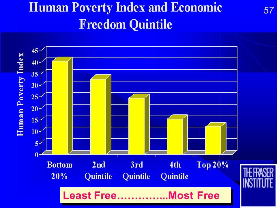 56 Least Free…………...Most Free Least Free…………...Most Free