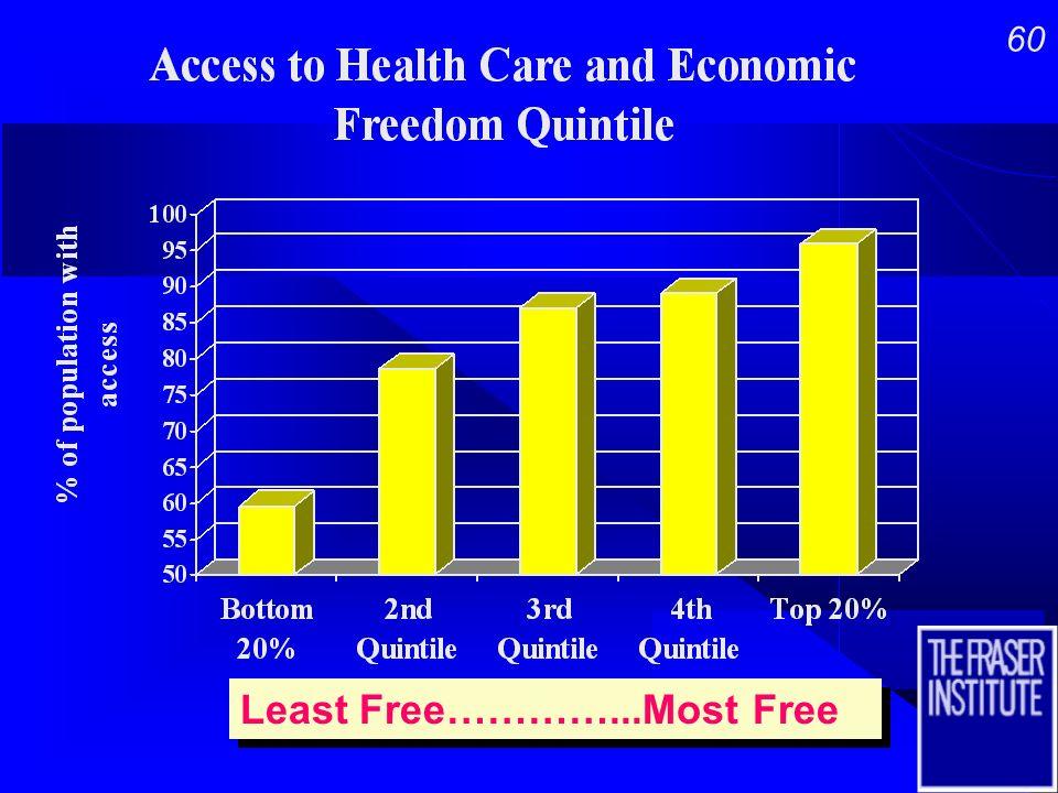 59 Least Free…………...Most Free Least Free…………...Most Free