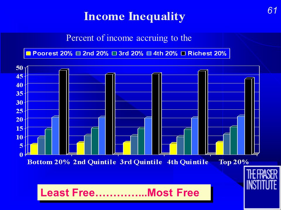 60 Least Free…………...Most Free Least Free…………...Most Free